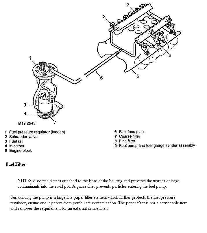 land rover fuel pressure diagram wiring diagram user