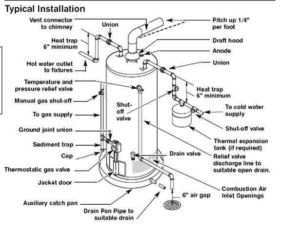 Hotpoint Water Heater Wiring Diagram : Water heater drain pan journeyman plumber test plumbing