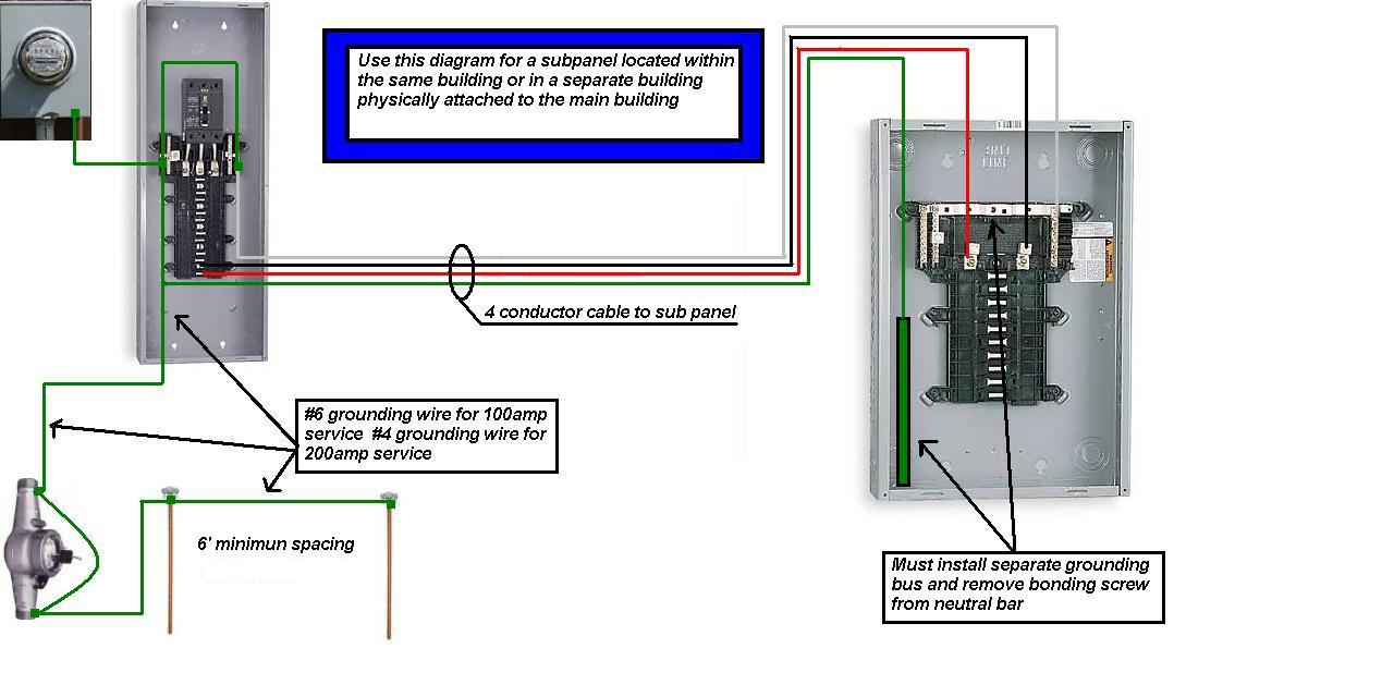 Magnificent Main Electric Panel Ideas - Simple Wiring Diagram Images ...