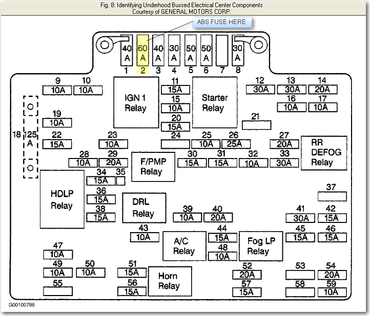 I need a diagram layout of the fuses for my 1999 Chevy ...