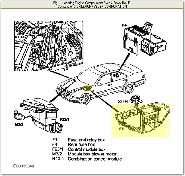2005 Mercedes E320 Fuse Box Location - Wiring Diagrams Schematics