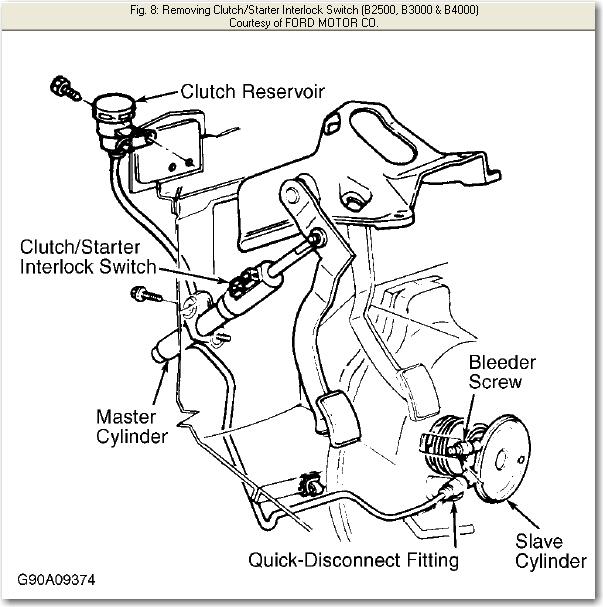 How Do You Bleed The Hydralic Clutch 1999 Mazda B2500 Locati