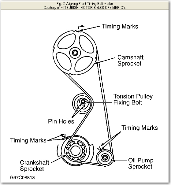 do you have a diagram that shows timing locations on a 1996 2 4l rh justanswer com mitsubishi pajero timing marks diagram
