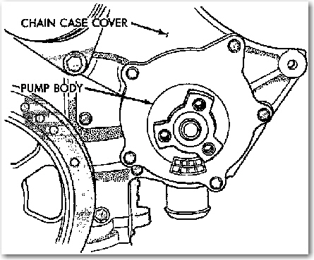 How To Change Water Pump And Serpentine Belt 1991 Chrysler