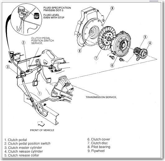 another question for jhoop  the 1997 mazda b2300  how do you get the push rod to engage in the