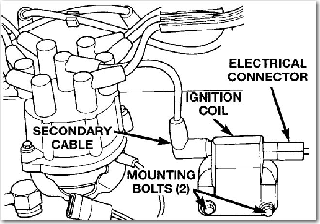 97 jeep grand cherokee ignition coil wiring diagram  jeep  auto parts catalog and diagram