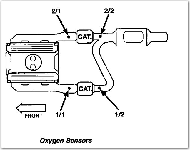 dodge 2 4 engine diagram 02 sensor schematic diagramthere are 4 wires on the oxygen sensor of my dodge ram truck 2 ,1