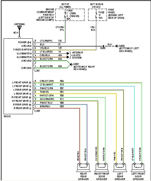 i need the color coded wiring diagram for a stock stereo in my 96 2000 ford f-150 wiring diagram 96 f150 wiring diagram #3