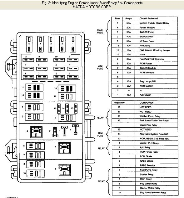 Mazda fuse box cover wiring diagram images
