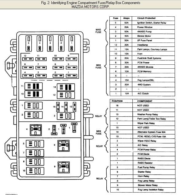 2003 Mazda 6 Interior Fuse Box Cover : Mazda fuse box cover wiring diagram images