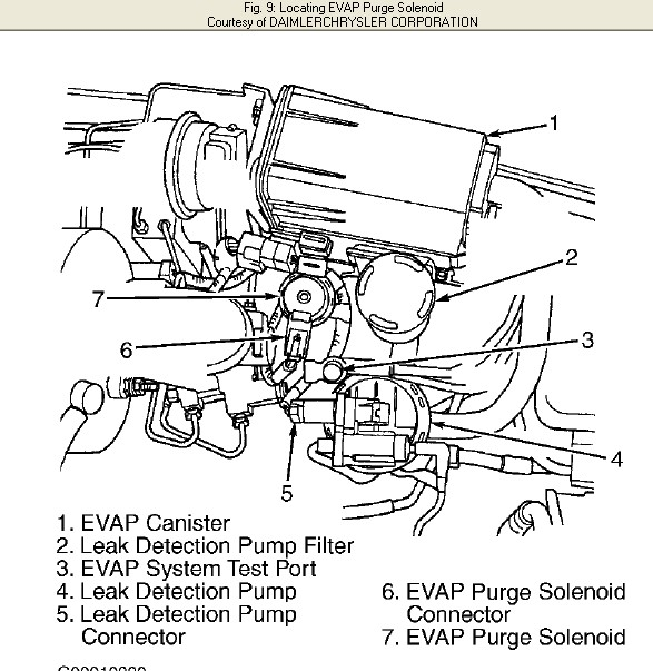 service manual  how to determined evap sensor fualt 2005