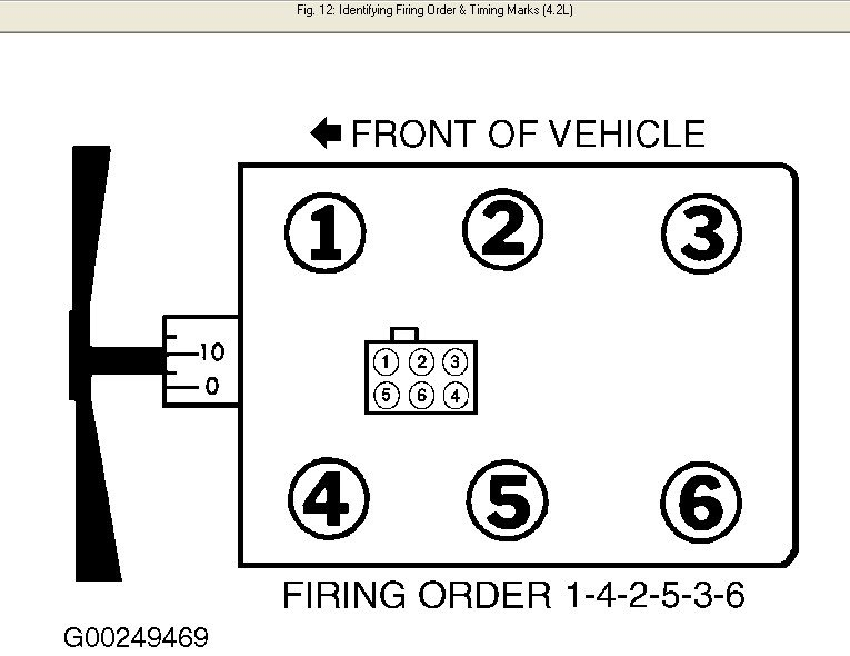 ford spark plug wiring diagram schematic i need a spark plug wiring diagram (from the distributor cap to the plug) for a 2000 f-150xl 4 ... ford 4 0 spark plug wiring diagram