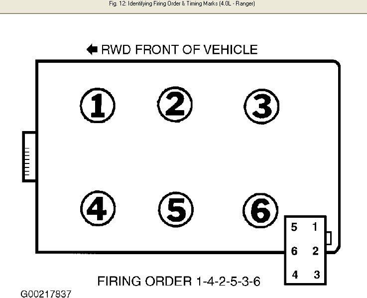 2001 ford ranger spark plug wire order wire data schema u2022 rh sellfie co