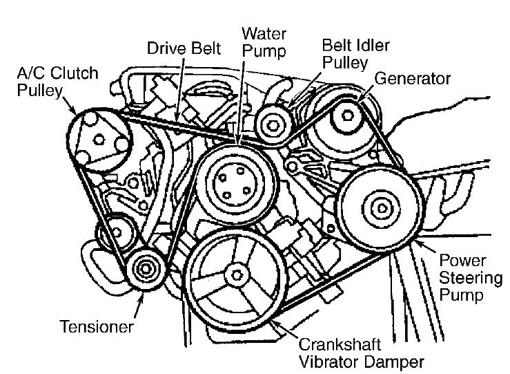 Would Like To Have The Serpentine Belt Routing Diagram For A 2000 Ford Taurus