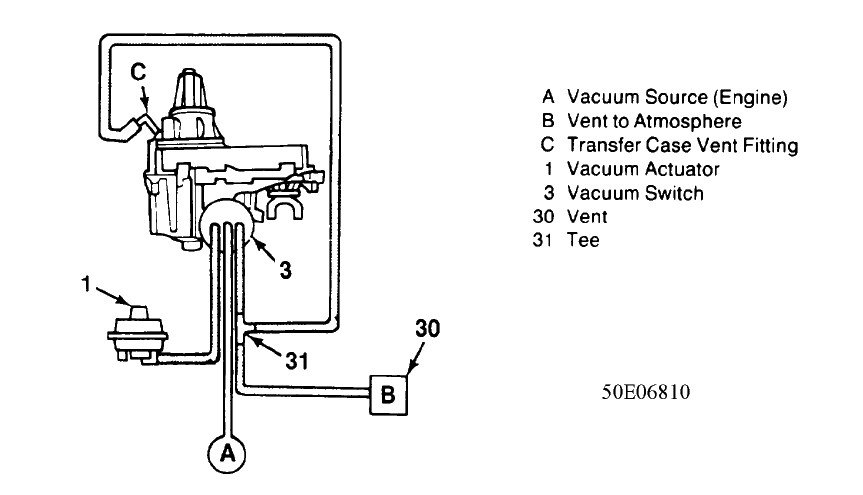 My 1993 S10 Blazer Four Wheel Drive Wont Engage Shift Console Light. Chevrolet. 2000 Chevrolet Blazer Vacuum Hose Diagram At Scoala.co