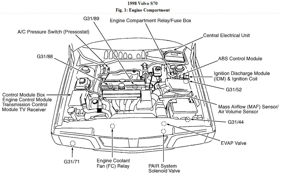have a volvo s70 no start checked for spark at s plug no spark rh justanswer com volvo 850 engine parts diagram volvo 850 engine parts diagram