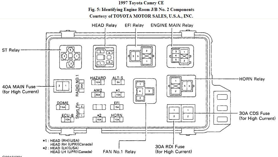 picture and description of the fuse and relay boxes on a 97 toyota camry how do you restart the ecm on a 1997 toyota camry? 97 toyota camry engine diagram