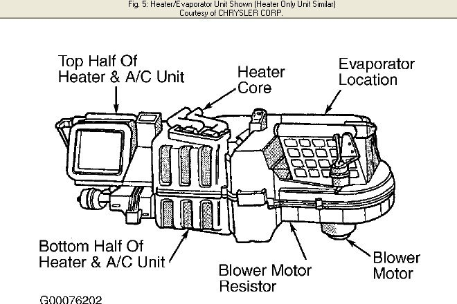 How Do You Remove The Heater Core On A 1996 Dodge Ram 2500 Pickup