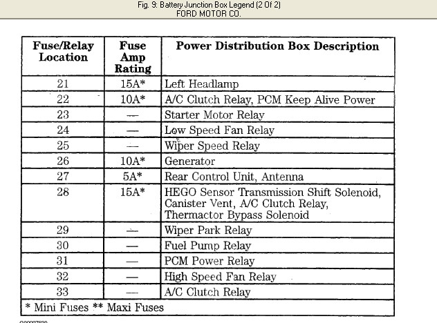 2008 05 23_172156_bat_junction_block i need to know what fuses 26 and 28 under the hood of a 2001 ford