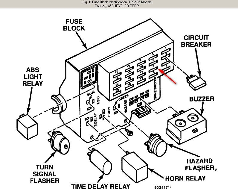 1995 dakota fuse diagram wiring diagram for you all u2022 rh onlinetuner co 95 dodge dakota fuse diagram
