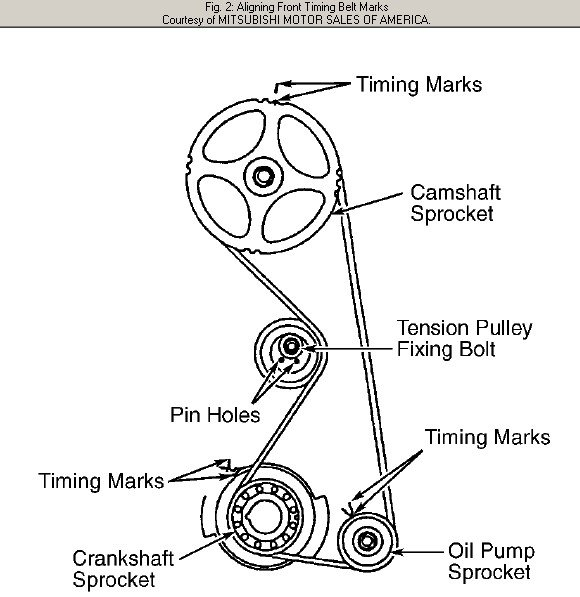 service manual  how to set timing marks on a 2008 saturn