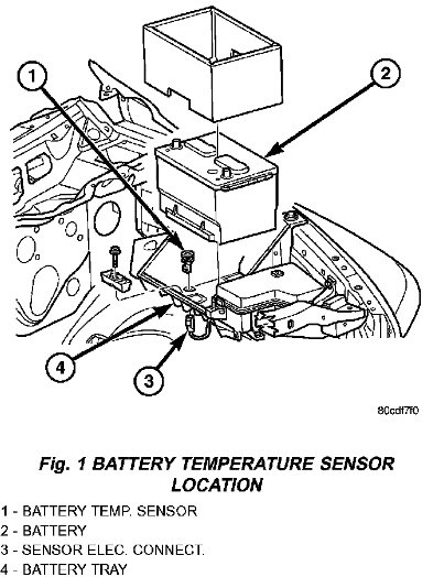 What Is The Function Of The Battery Temperature Sensor In A 2002