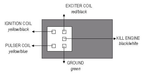 honda cdi wiring wiring diagram load honda cdi wiring wiring diagram expert honda wave cdi wiring diagram honda cdi wiring