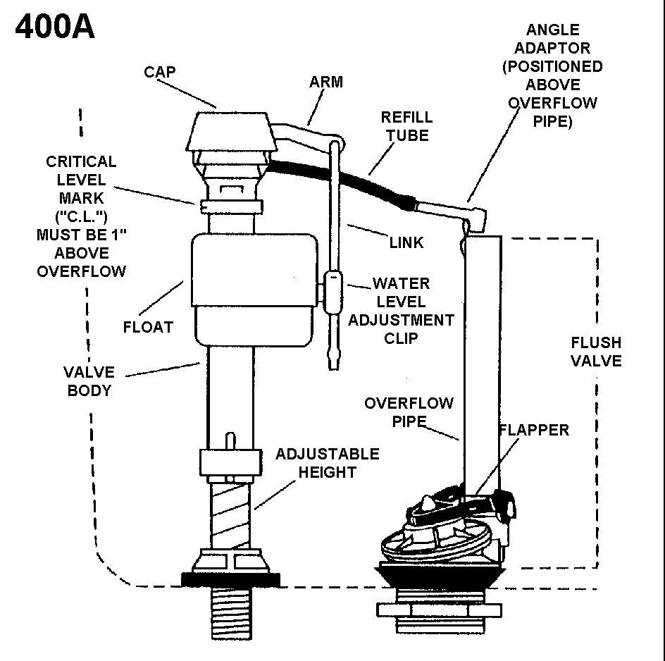 Toilet float arm adjust dewalt 10 inch miter saw blade