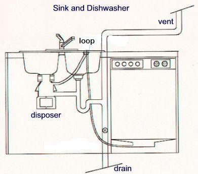 My Ge Dishwasher Will Not Drain The Water Out When The Cycle Is Done I Have Checked The Disposal And It S Free I Have