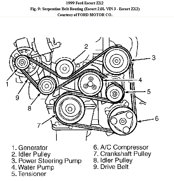 Need Belt Diagram For 1999 Ford Escort Zx2
