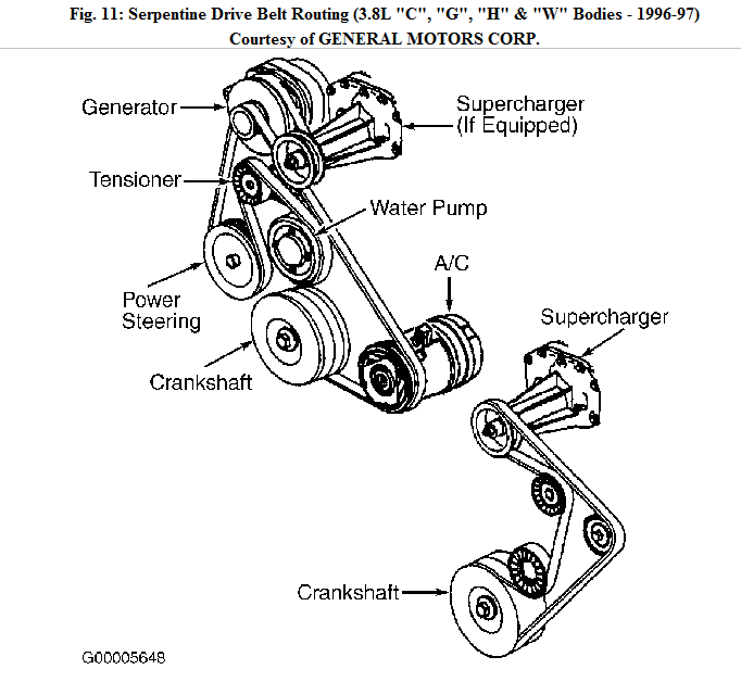 i need a diagram for the serpentine belt routing on a 1996