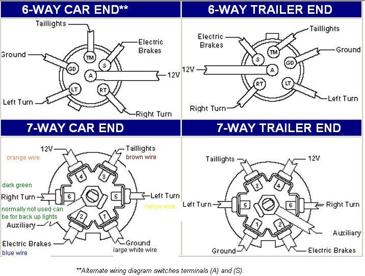 Wiring 2001 Dodge Truck 7 Way Trailer Plug | Wiring Diagram on