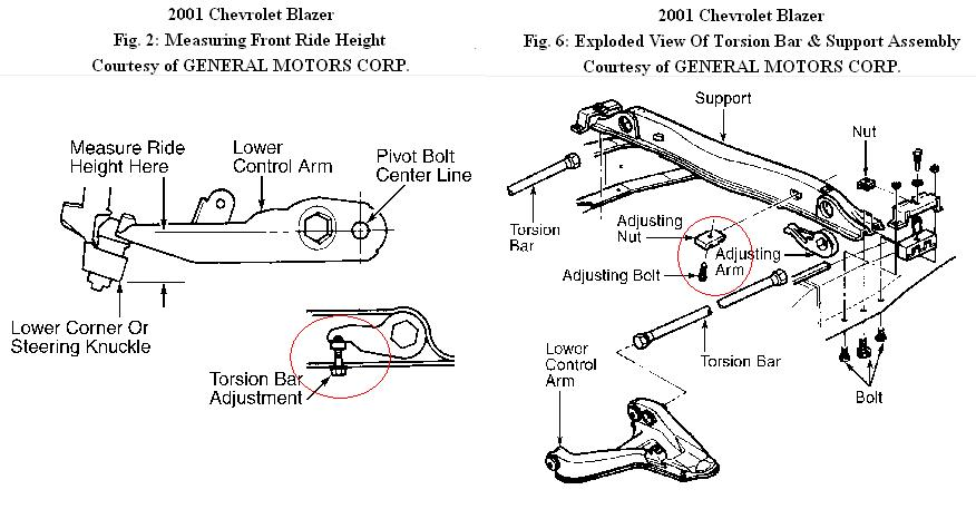 torsion key adjustment bolt. they make new torsion bar keys to that are indexed different allow amounts of lift. the alignment needs checked after doing this adjustment and key bolt