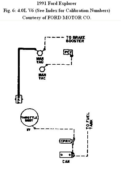i need to find a vacuum hose diagram for my 1991 ford explorer and have been unable to find one