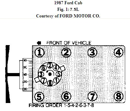 2008 10 11_193121_87_ford_7.5_firing_order what is the firing order for a 1987 ford 460 engine? ford 460 spark plug wire diagram at soozxer.org