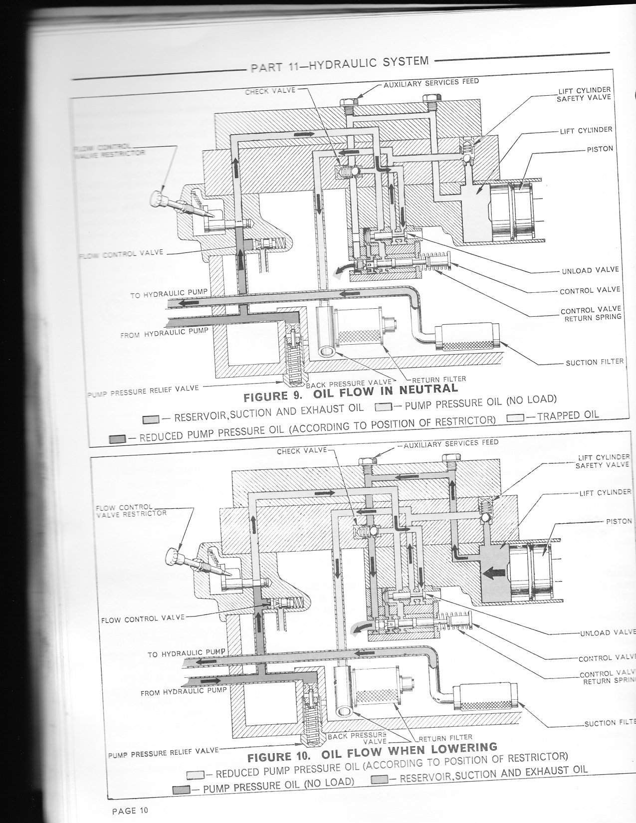 Where Do I Hook Up The Auxillary Hydraulics On A Ford 3000 Tractor 1910 Electrical Wiring Diagram Im Sending You Schematic Of Oil Flow Reading This Shows Me That Is Returned Through Same Plug When Selector Valve Position