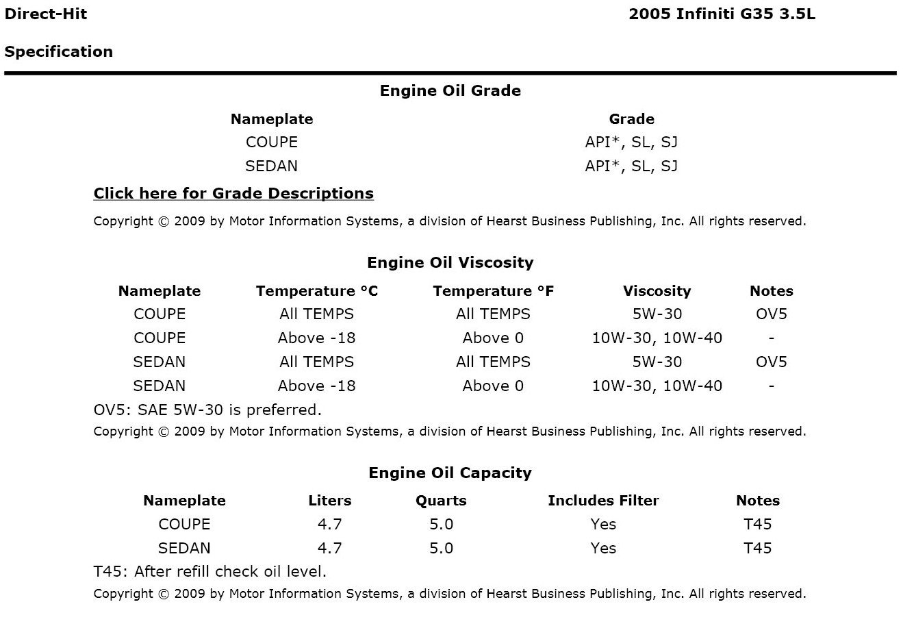 What Engine Oil In Recommended For 05 Infiniti G35 Is The 2005 Sedan Fuse Diagram Manufacture Recommends Changing Coolant Every 60k Miles Here A Chart Your Specifications Let Me Know If You Have Questions Thanks