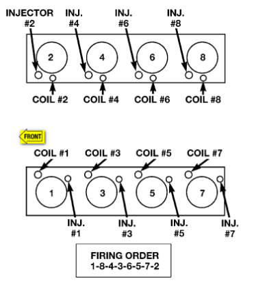 firing order 3 6 dodge wiring diagrami need the firing order and layout for a 2004 dodge ram 1500 4 7lall coil pigtails are arranged in the harness to make it difficult to cross wire two;