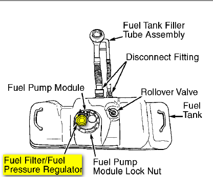 where is fuel filter located on 1999 dodge dakota slt 4x2 3 9 v6 2004 Stratus Fuel Filter Location removal directions