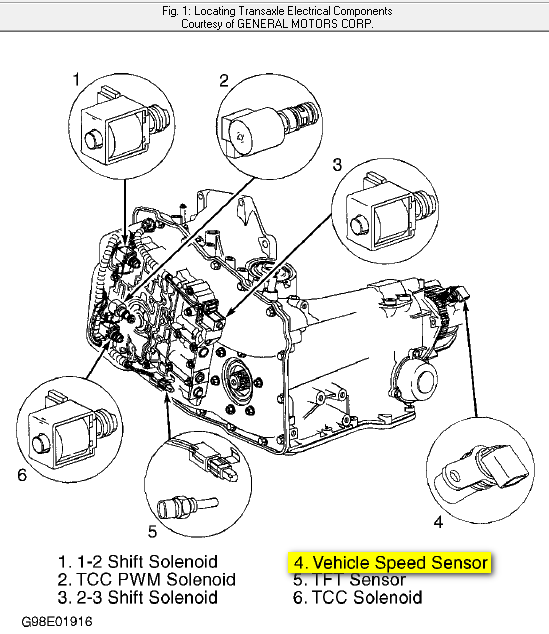 where do i find the speed sensor to replace on a 98 chevy. Black Bedroom Furniture Sets. Home Design Ideas