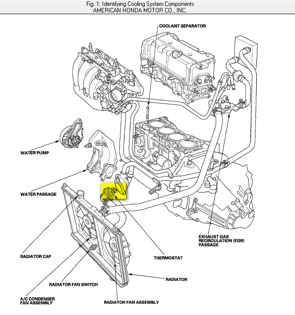 2003 Honda Element Where Is The Thermostat And How Do You Change Itrhjustanswer: Honda Element Engine Diagram At Elf-jo.com
