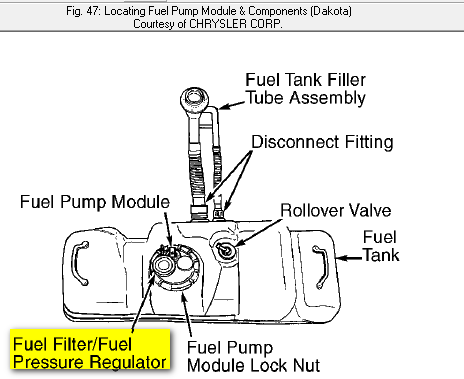 2005 dakota fuel filter where is the fuelfilter located on a 2000 dodge dakota pickup   2000 dodge dakota pickup