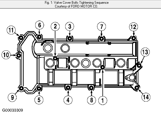 I Have A 2001 Ford Ranger 23l I4 Changed Out The Spark Plugs And Rhjustanswer: Ford Escape Valve Cover Location At Gmaili.net