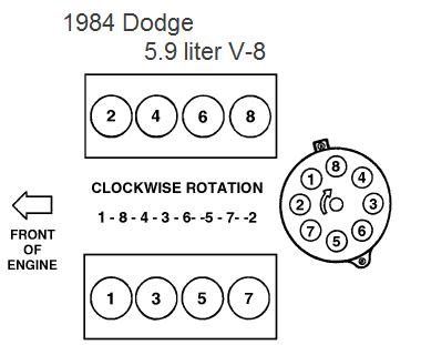 Whats The Firing Order For A Dodge Ram 1984 Prospector 150 Custom 59l. Here Is Firing Order. Dodge. 5 9 Liter Dodge Firing Order Diagram At Scoala.co