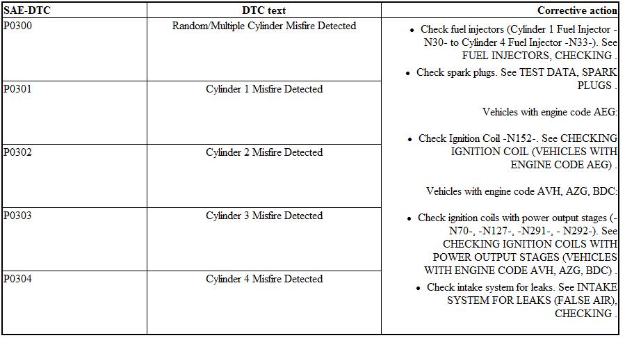 check engine light misfire cylinder  decoratingspecialcom