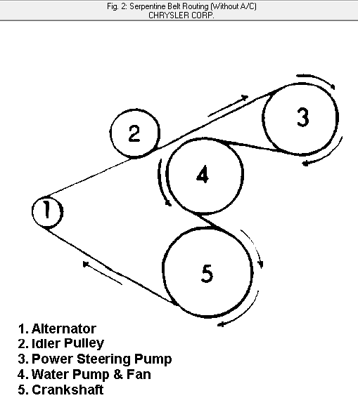 1995 Cherokee Diagram On How To Replace A Serpentine Belt Cyl
