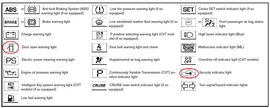 Nissan sentra warning lights