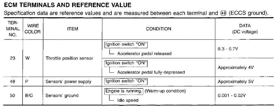 service manual  how to check the tps on a 2009 lamborghini murcielago  i have a nissan sentra 1989 Bronco II Lifted 1989 Bronco II Engine