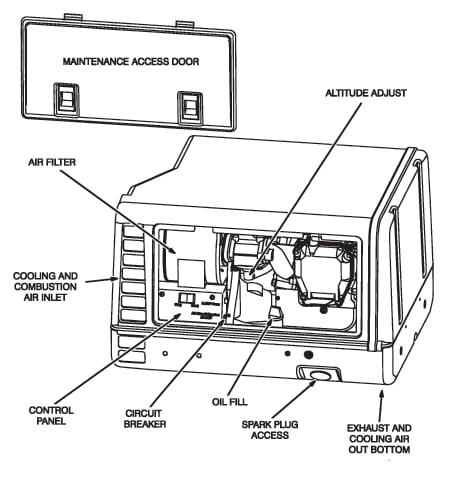i have an onan 4 0 kw generator model number 4kyfa26100k. Black Bedroom Furniture Sets. Home Design Ideas