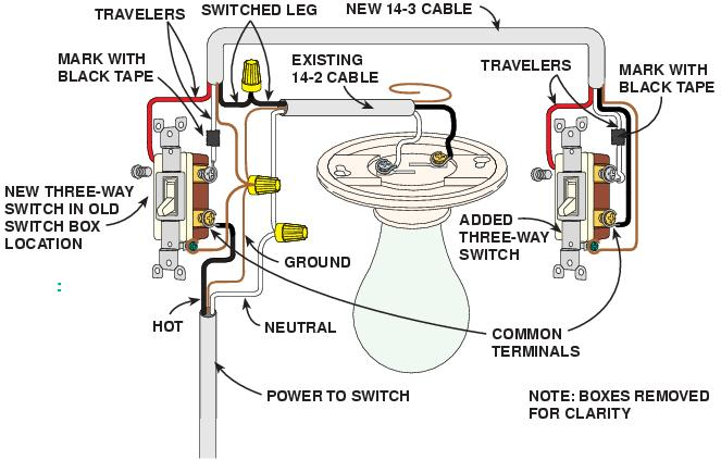 2009 03 18_035910_20000301_Ask_Handyman_page006img002_size2 can i wire, two three way switches, to control a duplex receptacle duplex switch wiring diagram at crackthecode.co